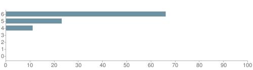 Chart?cht=bhs&chs=500x140&chbh=10&chco=6f92a3&chxt=x,y&chd=t:66,23,11,0,0,0,0&chm=t+66%,333333,0,0,10|t+23%,333333,0,1,10|t+11%,333333,0,2,10|t+0%,333333,0,3,10|t+0%,333333,0,4,10|t+0%,333333,0,5,10|t+0%,333333,0,6,10&chxl=1:|other|indian|hawaiian|asian|hispanic|black|white